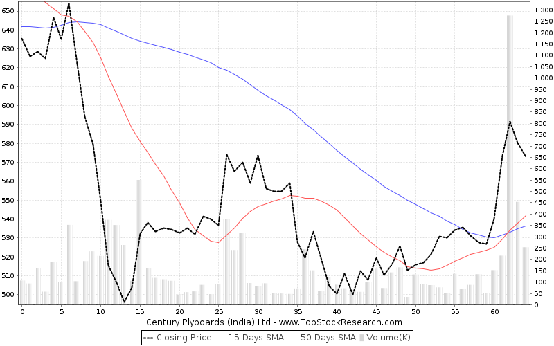 ThreeMonths Chart for Century Plyboards (India) Ltd
