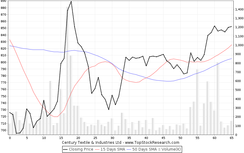 ThreeMonths Chart for Century Textile Industries Ltd