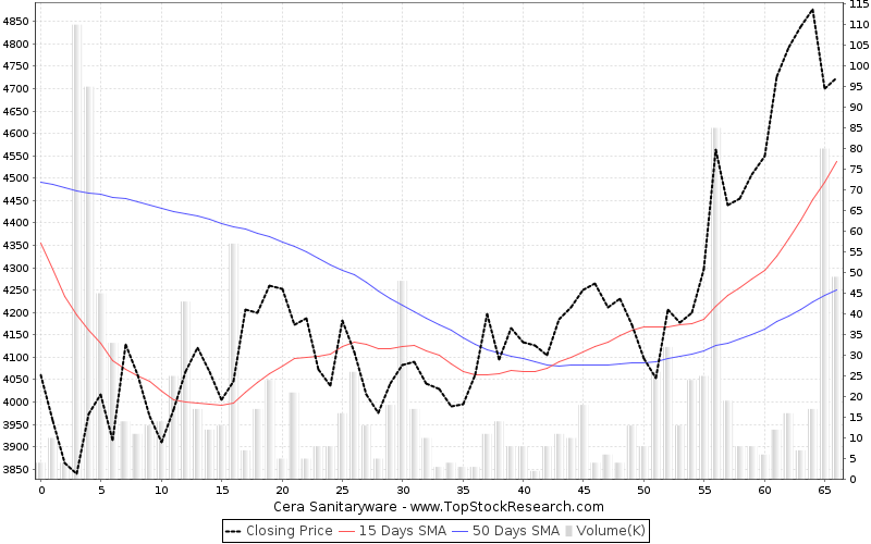 ThreeMonths Chart for Cera Sanitaryware