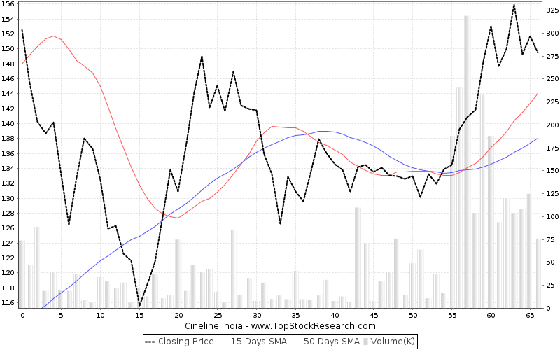 ThreeMonths Chart for Cineline India