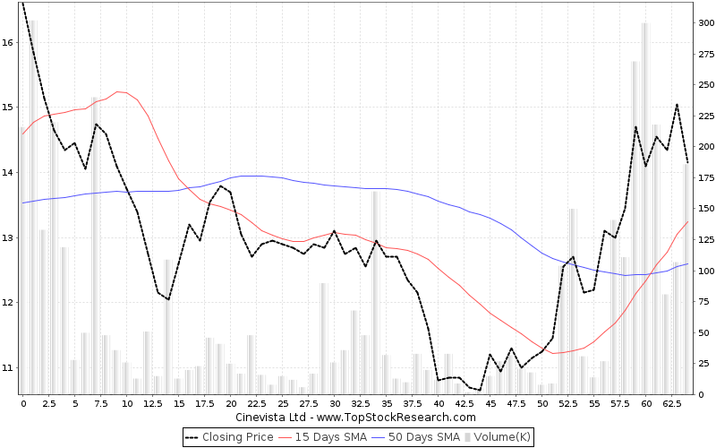 ThreeMonths Chart for Cinevista Ltd
