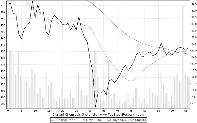 ThreeMonths Chart for Clariant Chemicals (India) Ltd