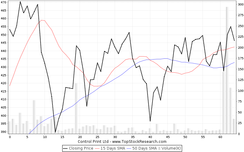 ThreeMonths Chart for Control Print Ltd