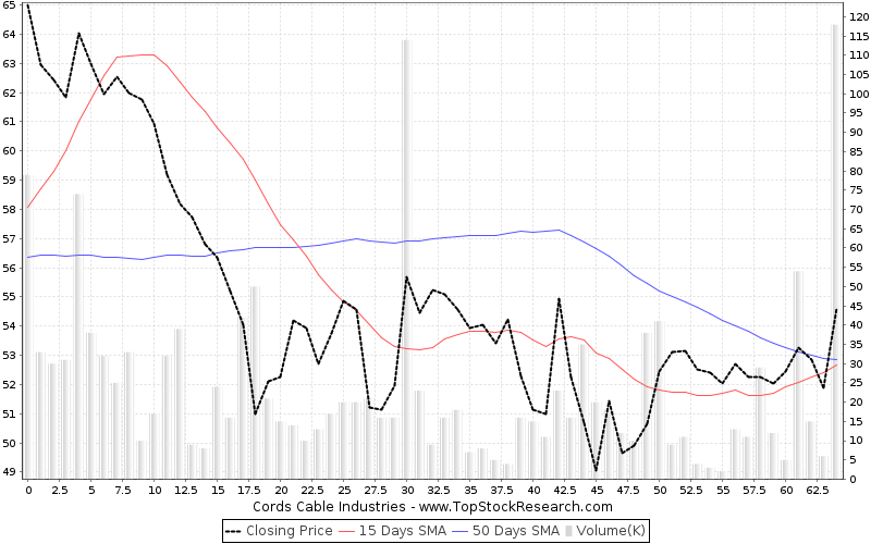 cords cable industries stock analysis lows