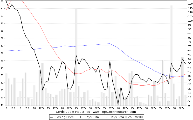 ThreeMonths Chart for Cords Cable Industries