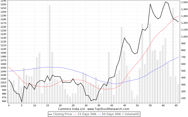 ThreeMonths Chart for Cummins India Ltd
