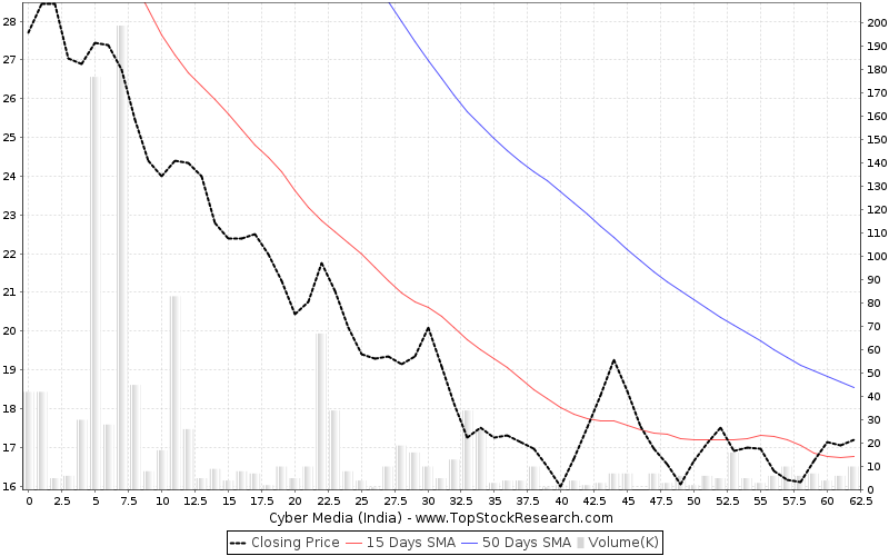 ThreeMonths Chart for Cyber Media (India)