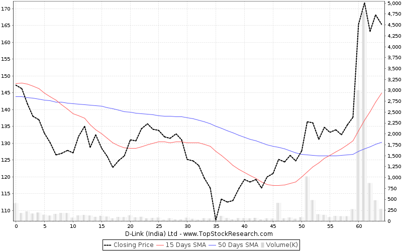 ThreeMonths Chart for D-Link (India) Ltd