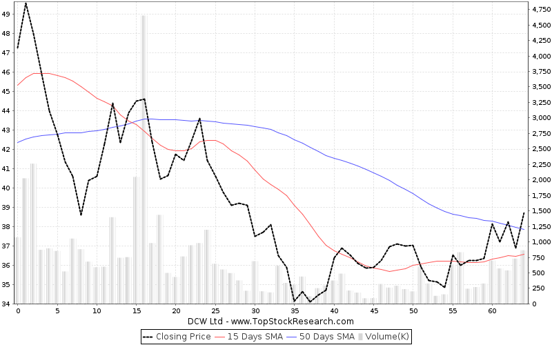 ThreeMonths Chart for DCW Ltd