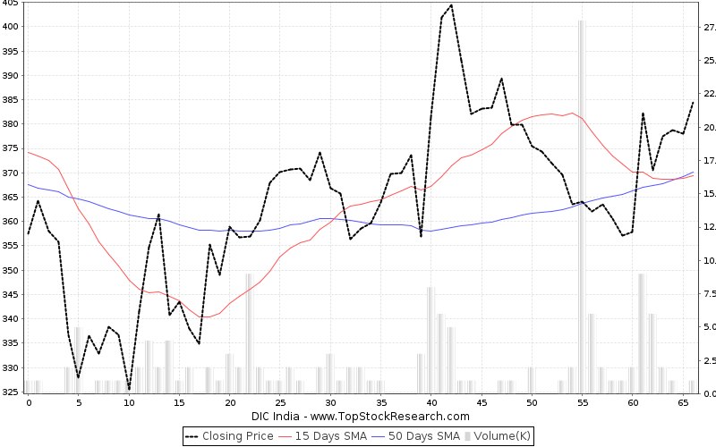 ThreeMonths Chart for DIC India