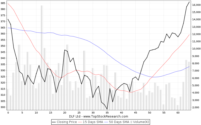 ThreeMonths Chart for DLF Ltd