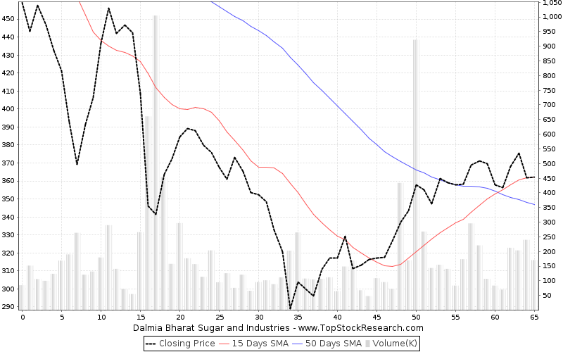 ThreeMonths Chart for Dalmia Bharat Sugar and Industries