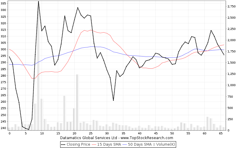 ThreeMonths Chart for Datamatics Global Services Ltd