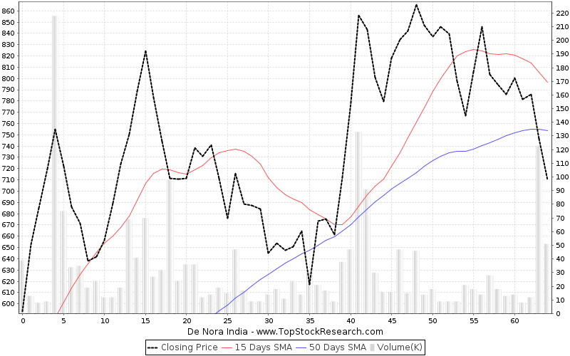 ThreeMonths Chart for De Nora India