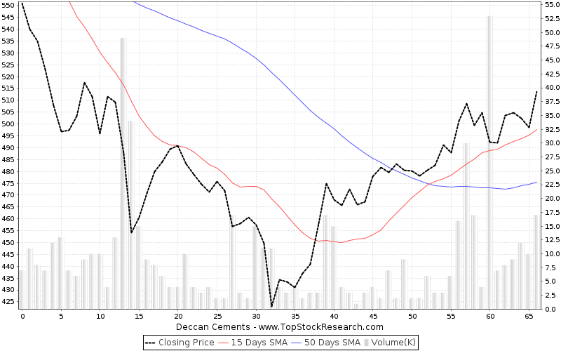 ThreeMonths Chart for Deccan Cements