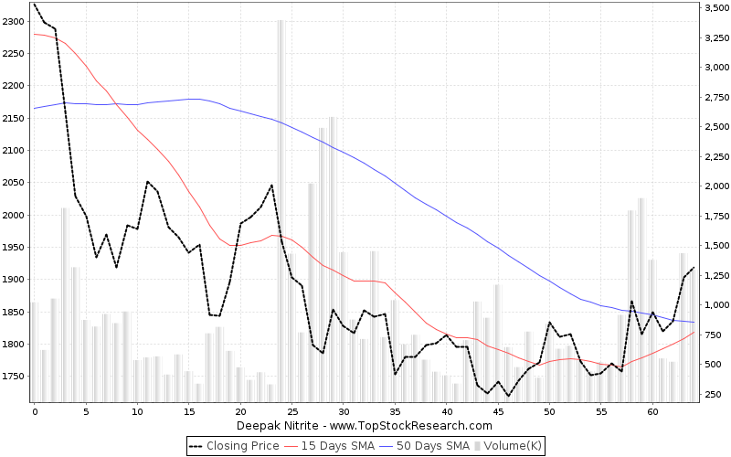 ThreeMonths Chart for Deepak Nitrite