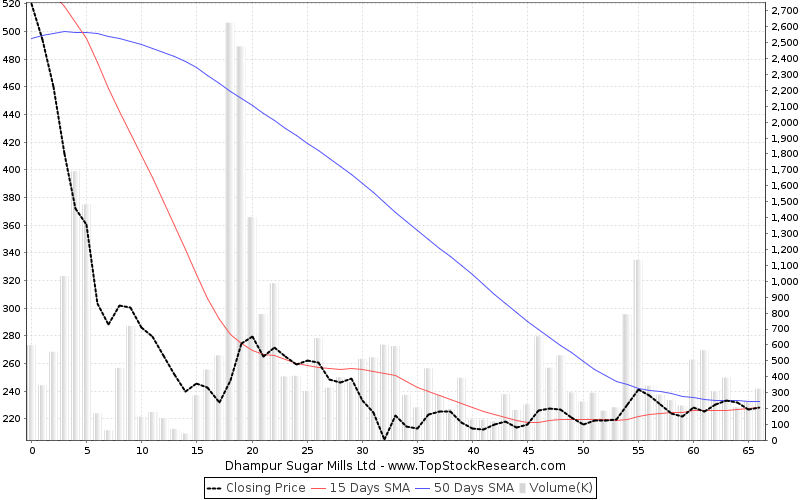 ThreeMonths Chart for Dhampur Sugar Mills Ltd