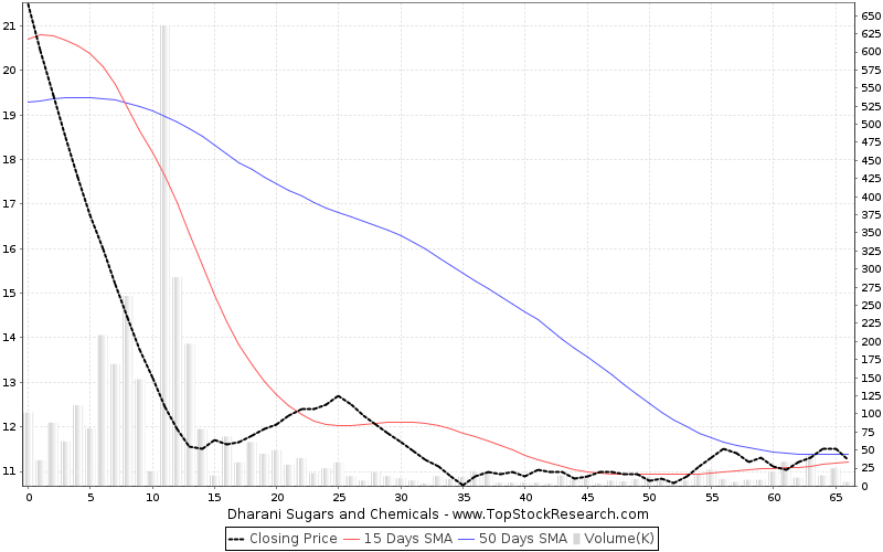 ThreeMonths Chart for Dharani Sugars and Chemicals