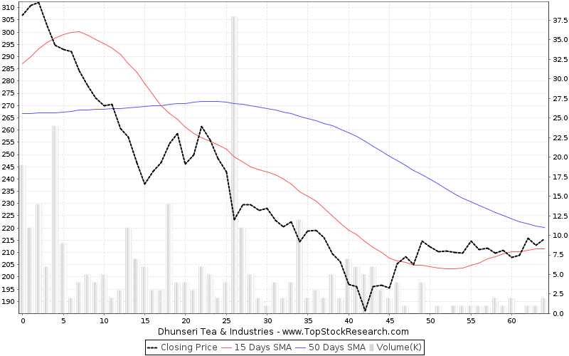 ThreeMonths Chart for Dhunseri Tea Industries