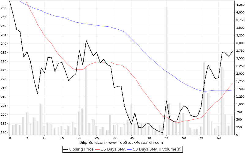 ThreeMonths Chart for Dilip Buildcon