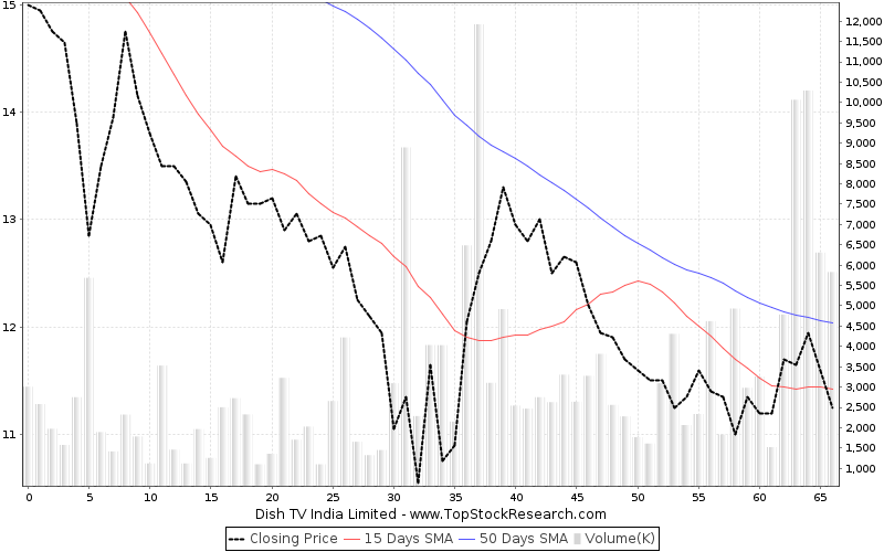 ThreeMonths Chart for Dish TV India Limited