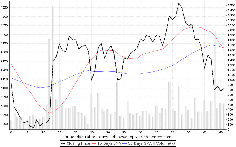 ThreeMonths Chart for Dr Reddys Laboratories Ltd