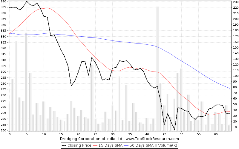 ThreeMonths Chart for Dredging Corporation of India Ltd