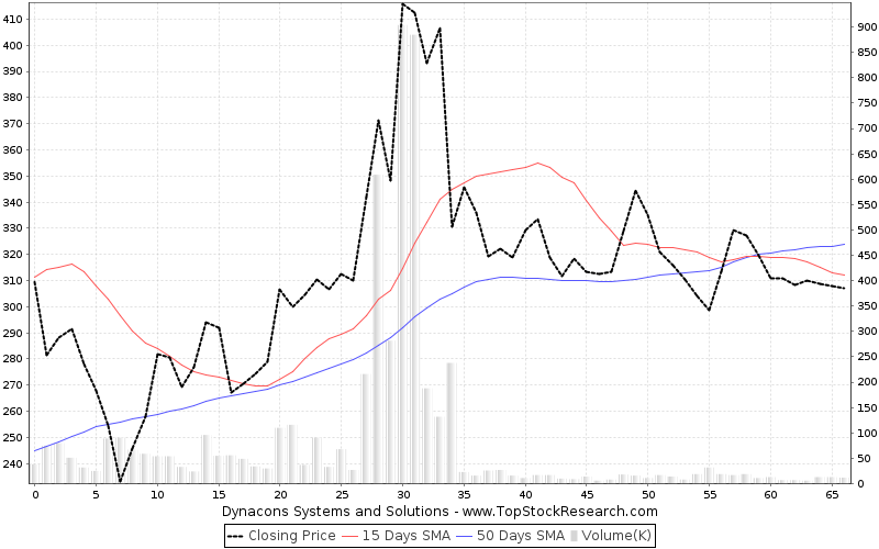 ThreeMonths Chart for Dynacons Systems and Solutions