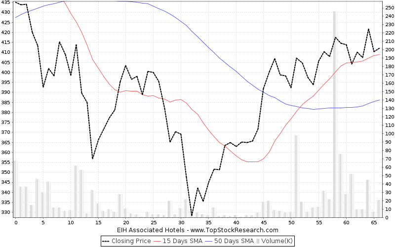 ThreeMonths Chart for EIH Associated Hotels