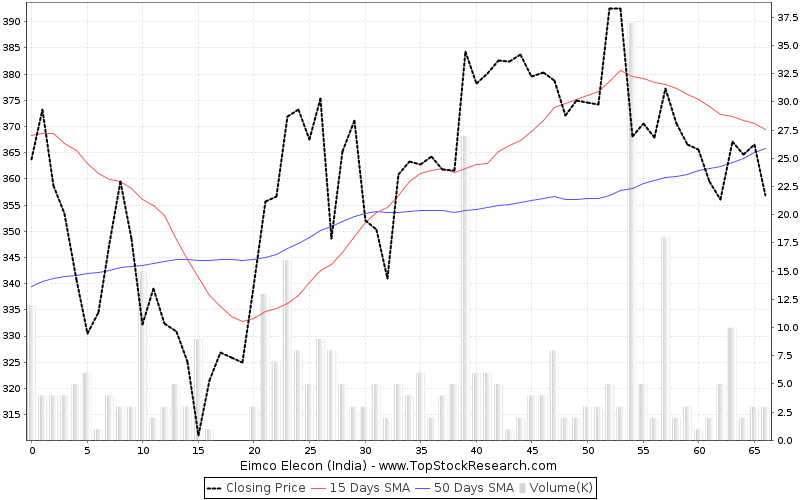 ThreeMonths Chart for Eimco Elecon (India)