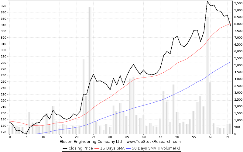 ThreeMonths Chart for Elecon Engineering Company Ltd