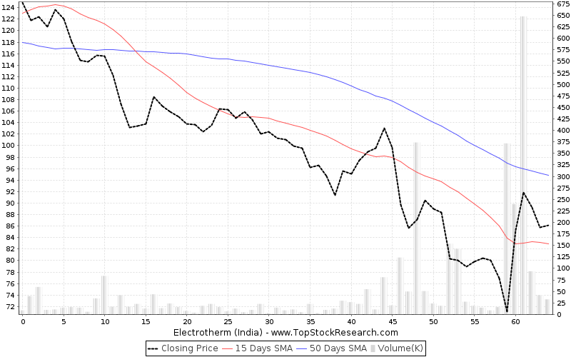 ThreeMonths Chart for Electrotherm (India)