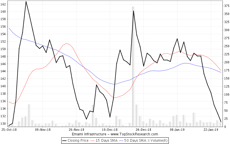 ThreeMonths Chart for Emami Infrastructure