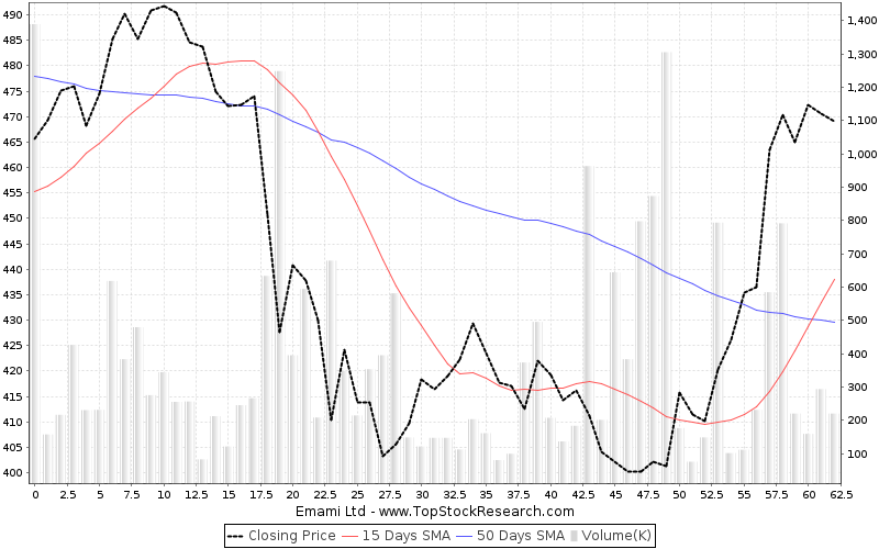 ThreeMonths Chart for Emami Ltd