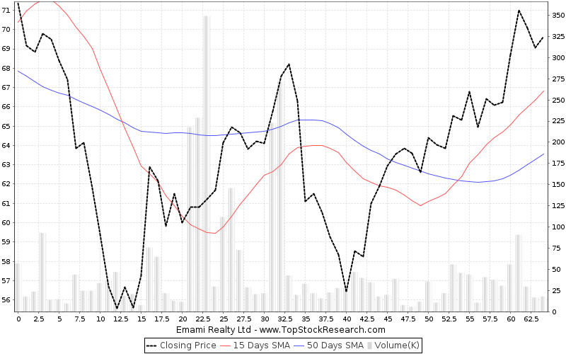 ThreeMonths Chart for Emami Realty Ltd