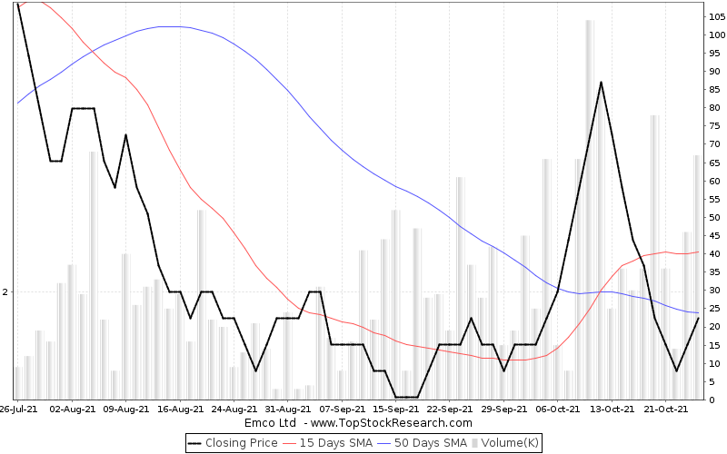 ThreeMonths Chart for Emco Ltd