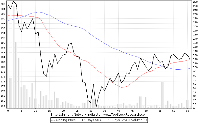 ThreeMonths Chart for Entertainment Network India Ltd