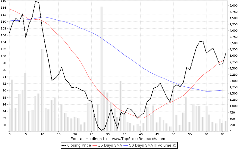 ThreeMonths Chart for Equitas Holdings Ltd