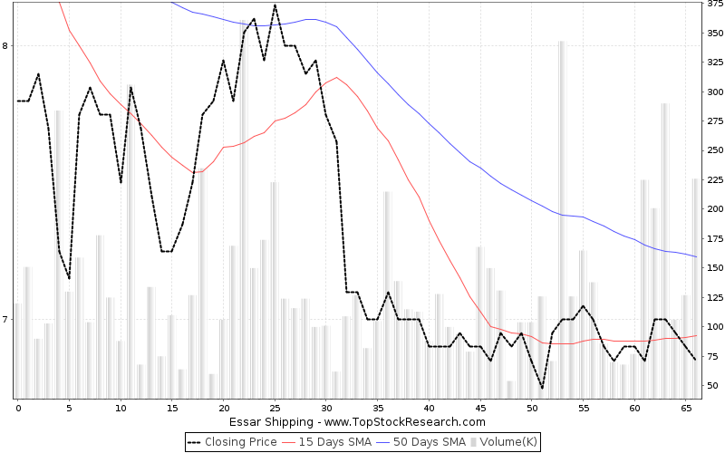 ThreeMonths Chart for Essar Shipping