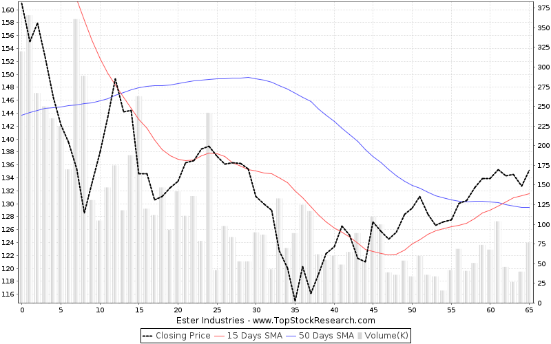 ThreeMonths Chart for Ester Industries