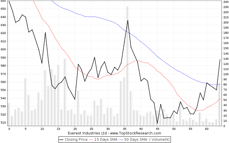 ThreeMonths Chart for Everest Industries Ltd