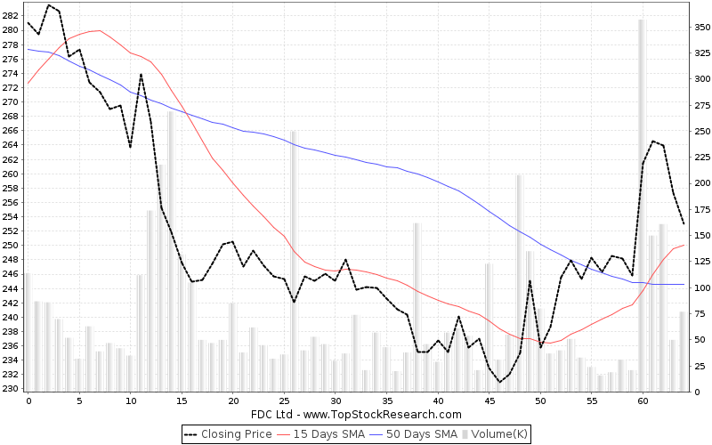 ThreeMonths Chart for FDC Ltd