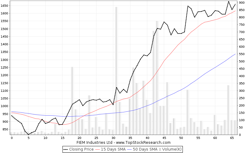 ThreeMonths Chart for FIEM Industries Ltd