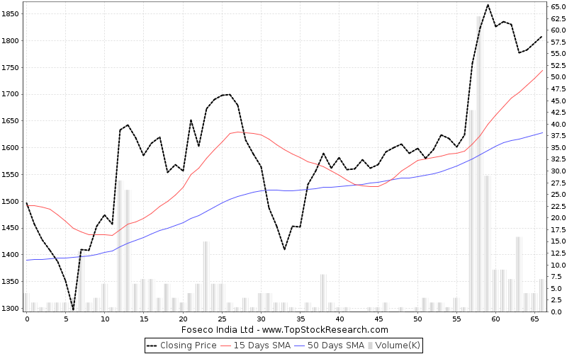 ThreeMonths Chart for Foseco India Ltd