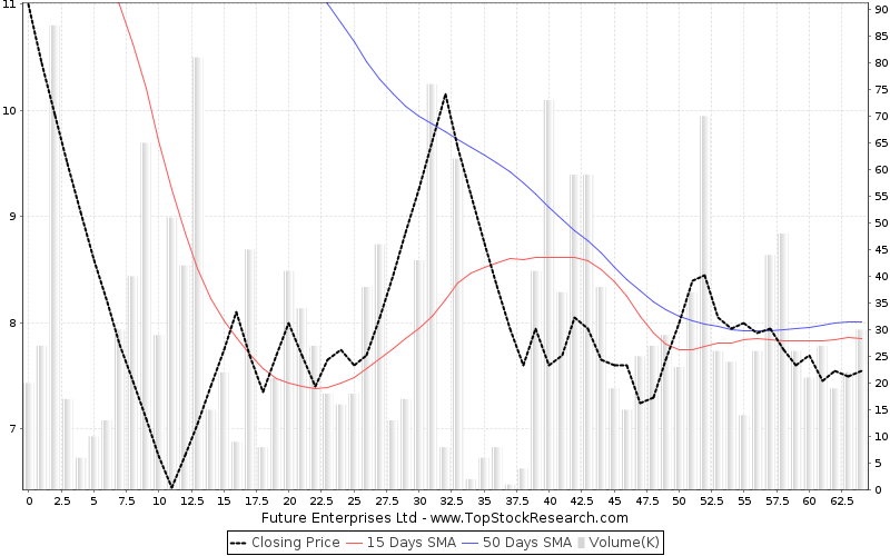 ThreeMonths Chart for Future Enterprises Ltd