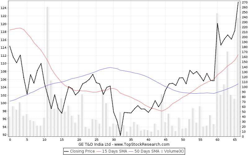 ThreeMonths Chart for GE T D India Ltd