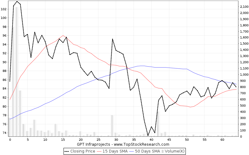 ThreeMonths Chart for GPT Infraprojects