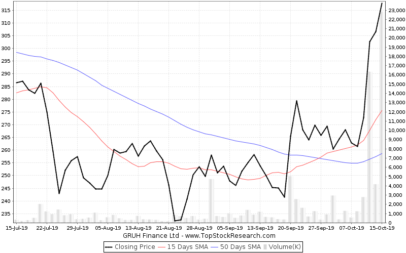 ThreeMonths Chart for GRUH Finance Ltd