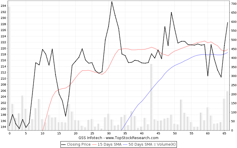 ThreeMonths Chart for GSS Infotech