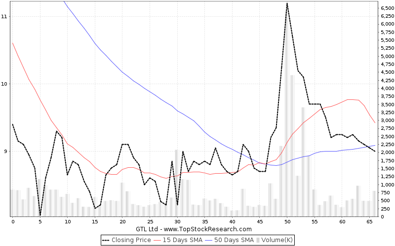 ThreeMonths Chart for GTL Ltd